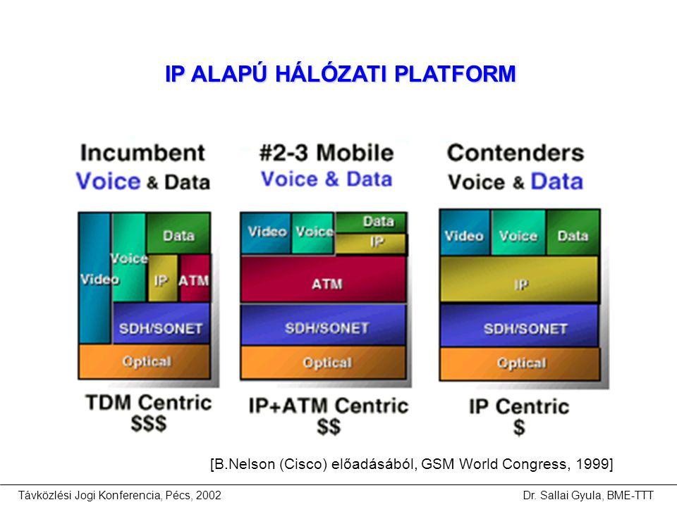 [B.Nelson (Cisco) előadásából, GSM World Congress, 1999]